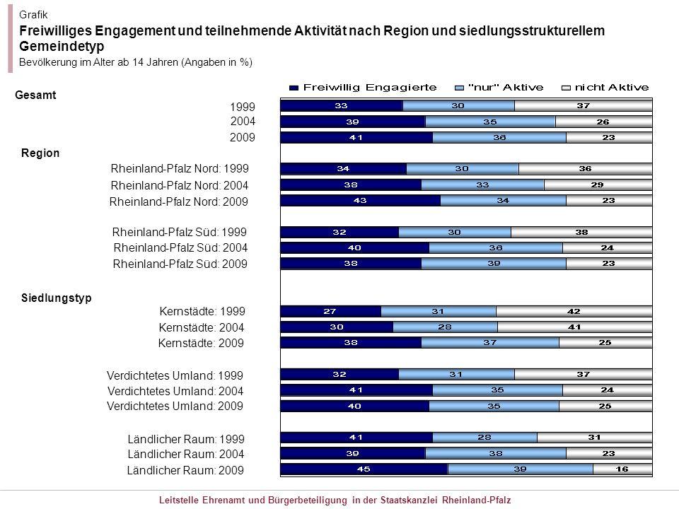 Leitstelle Ehrenamt und Bürgerbeteiligung in der Staatskanzlei Rheinland-Pfalz Grafik Freiwilliges Engagement und teilnehmende Aktivität nach Region u