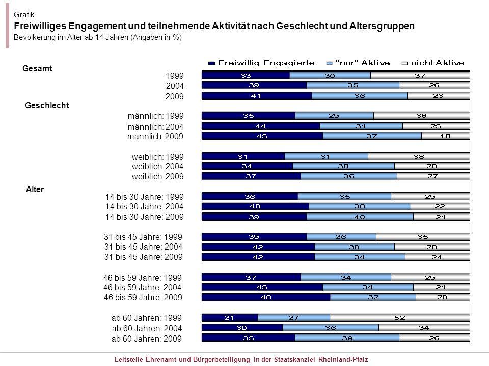 Leitstelle Ehrenamt und Bürgerbeteiligung in der Staatskanzlei Rheinland-Pfalz Grafik Freiwilliges Engagement und teilnehmende Aktivität nach Geschlec