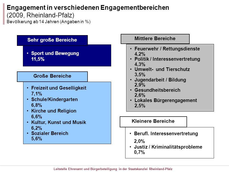Leitstelle Ehrenamt und Bürgerbeteiligung in der Staatskanzlei Rheinland-Pfalz Engagement in verschiedenen Engagementbereichen (2009, Rheinland-Pfalz)