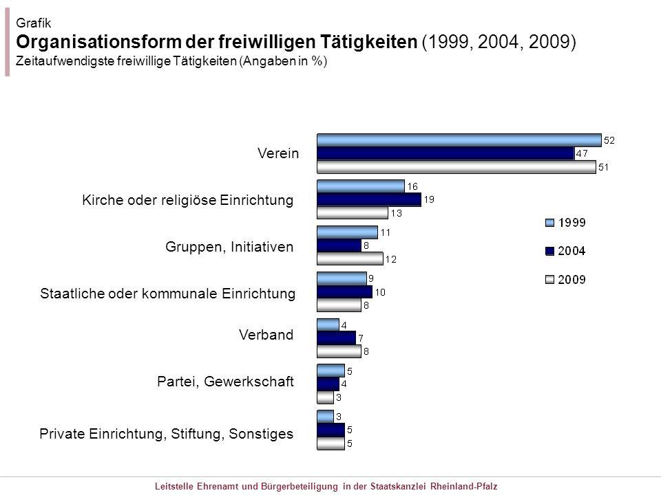 Leitstelle Ehrenamt und Bürgerbeteiligung in der Staatskanzlei Rheinland-Pfalz Grafik Organisationsform der freiwilligen Tätigkeiten (1999, 2004, 2009