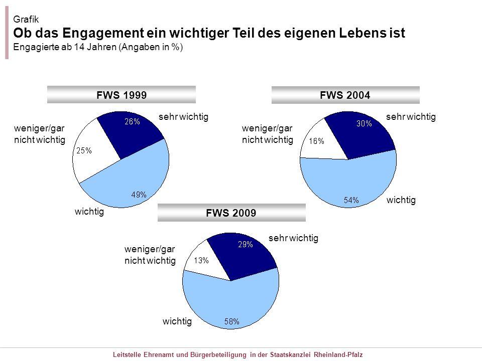 Leitstelle Ehrenamt und Bürgerbeteiligung in der Staatskanzlei Rheinland-Pfalz Grafik Ob das Engagement ein wichtiger Teil des eigenen Lebens ist Enga