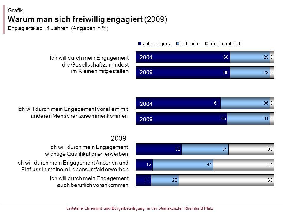 Leitstelle Ehrenamt und Bürgerbeteiligung in der Staatskanzlei Rheinland-Pfalz Grafik Warum man sich freiwillig engagiert (2009) Engagierte ab 14 Jahr