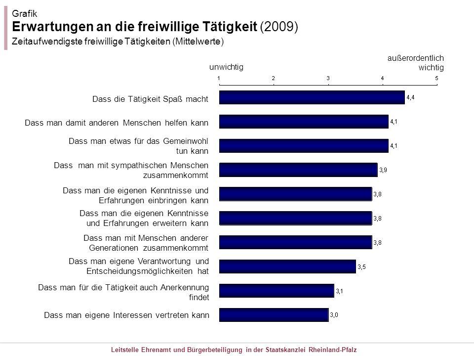 Leitstelle Ehrenamt und Bürgerbeteiligung in der Staatskanzlei Rheinland-Pfalz Grafik Erwartungen an die freiwillige Tätigkeit (2009) Zeitaufwendigste