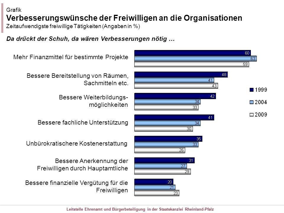 Leitstelle Ehrenamt und Bürgerbeteiligung in der Staatskanzlei Rheinland-Pfalz Grafik Verbesserungswünsche der Freiwilligen an die Organisationen Zeit