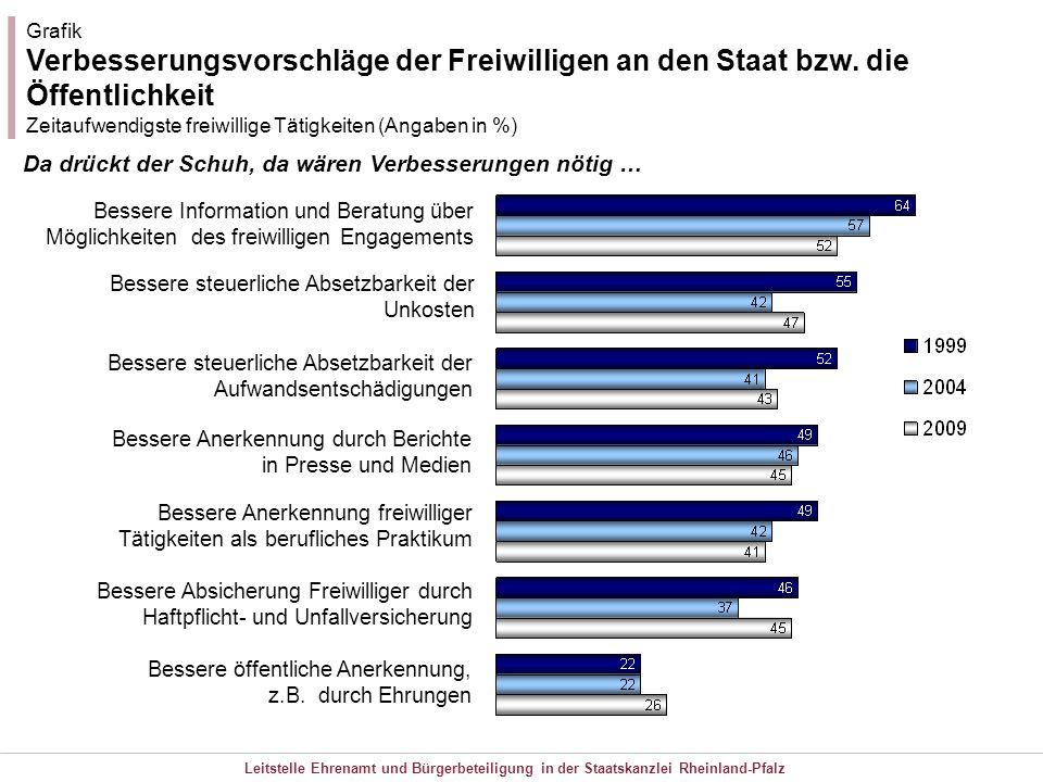 Leitstelle Ehrenamt und Bürgerbeteiligung in der Staatskanzlei Rheinland-Pfalz Grafik Verbesserungsvorschläge der Freiwilligen an den Staat bzw. die Ö