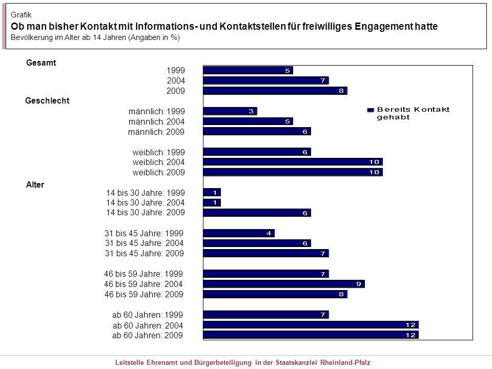Leitstelle Ehrenamt und Bürgerbeteiligung in der Staatskanzlei Rheinland-Pfalz Grafik Ob man bisher Kontakt mit Informations- und Kontaktstellen für f