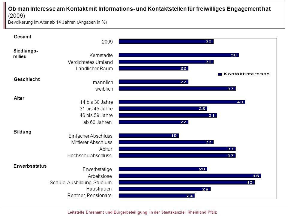Leitstelle Ehrenamt und Bürgerbeteiligung in der Staatskanzlei Rheinland-Pfalz Ob man Interesse am Kontakt mit Informations- und Kontaktstellen für fr