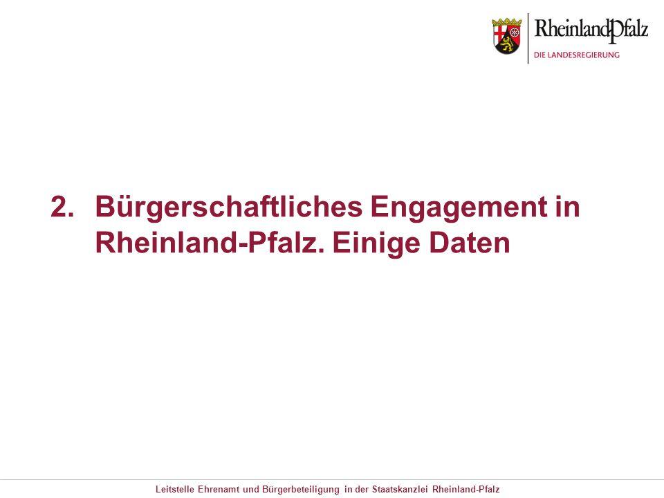 Leitstelle Ehrenamt und Bürgerbeteiligung in der Staatskanzlei Rheinland-Pfalz 2.Bürgerschaftliches Engagement in Rheinland-Pfalz. Einige Daten