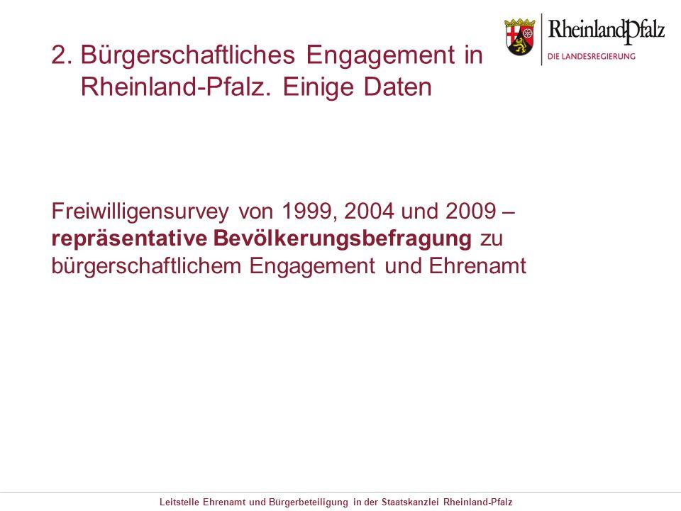Leitstelle Ehrenamt und Bürgerbeteiligung in der Staatskanzlei Rheinland-Pfalz 2. Bürgerschaftliches Engagement in Rheinland-Pfalz. Einige Daten Freiw