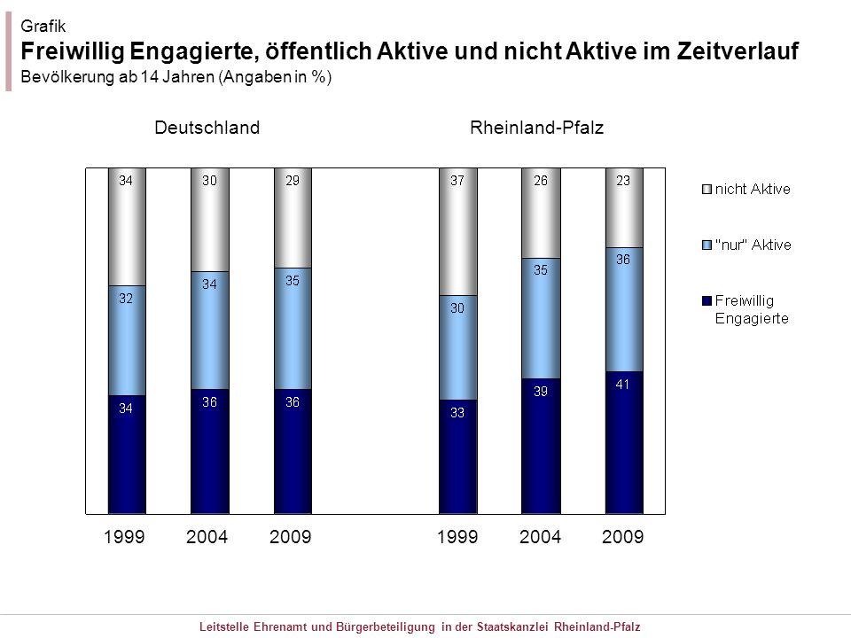 Leitstelle Ehrenamt und Bürgerbeteiligung in der Staatskanzlei Rheinland-Pfalz 1999 2004 2009 Grafik Freiwillig Engagierte, öffentlich Aktive und nich