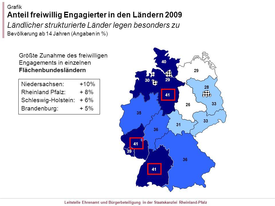 Leitstelle Ehrenamt und Bürgerbeteiligung in der Staatskanzlei Rheinland-Pfalz 41 36 41 36 35 41 40 29 28 29 33 26 31 Grafik Anteil freiwillig Engagie