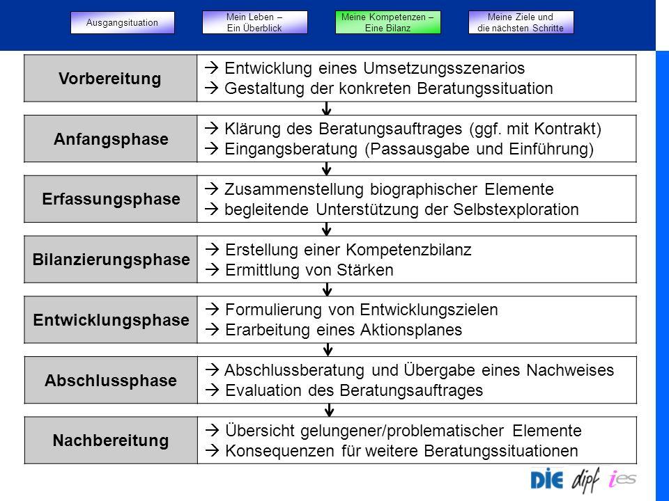Vorbereitung Entwicklung eines Umsetzungsszenarios Gestaltung der konkreten Beratungssituation Anfangsphase Klärung des Beratungsauftrages (ggf. mit K