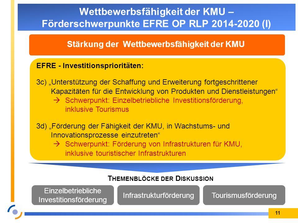 11 Wettbewerbsfähigkeit der KMU – Förderschwerpunkte EFRE OP RLP 2014-2020 (I) Stärkung der Wettbewerbsfähigkeit der KMU EFRE - Investitionsprioritäte