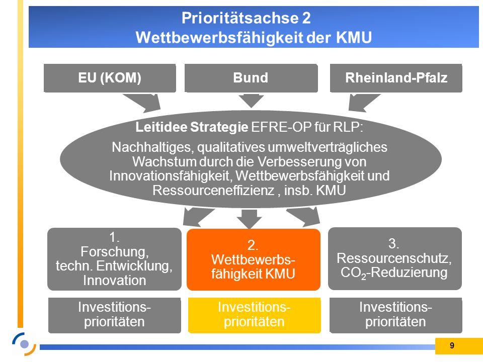 1. Forschung, techn. Entwicklung, Innovation 2. Wettbewerbs- fähigkeit KMU 3. Ressourcenschutz, CO 2 -Reduzierung 9 Prioritätsachse 2 Wettbewerbsfähig