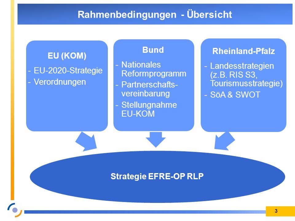 3 EU (KOM) -EU-2020-Strategie -Verordnungen Rheinland-Pfalz -Landesstrategien (z.B. RIS S3, Tourismusstrategie) -SöA & SWOT Strategie EFRE-OP RLP Bund
