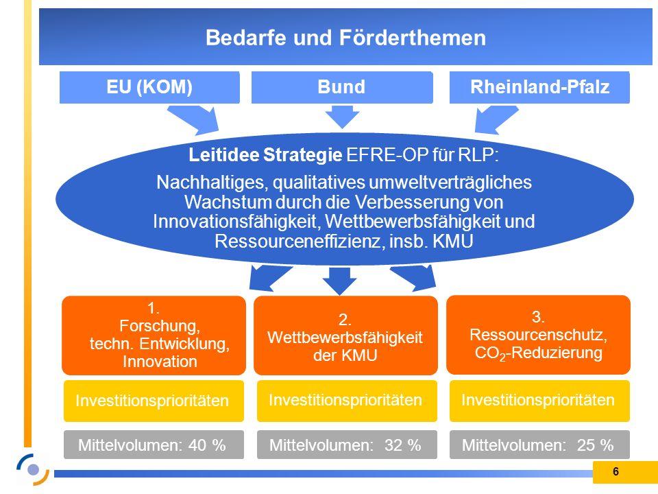 1. Forschung, techn. Entwicklung, Innovation 2. Wettbewerbsfähigkeit der KMU 3. Ressourcenschutz, CO 2 -Reduzierung 6 Bedarfe und Förderthemen EU (KOM