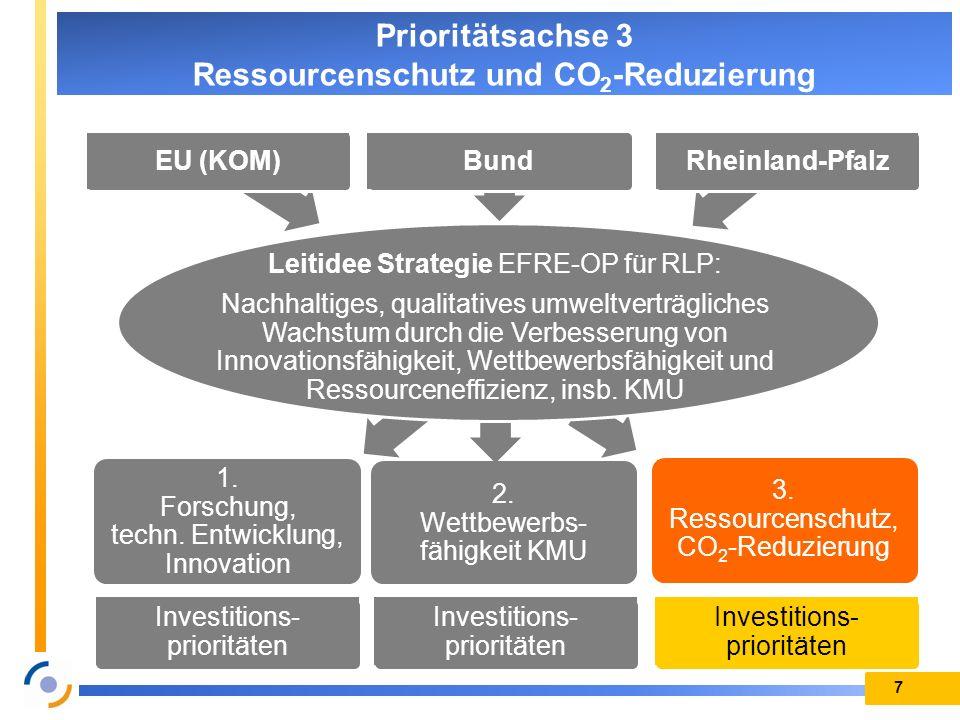 1. Forschung, techn. Entwicklung, Innovation 2. Wettbewerbs- fähigkeit KMU 3. Ressourcenschutz, CO 2 -Reduzierung 7 Prioritätsachse 3 Ressourcenschutz