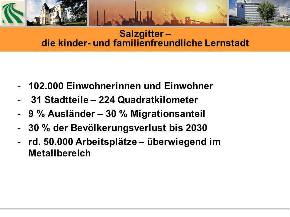 -102.000 Einwohnerinnen und Einwohner - 31 Stadtteile – 224 Quadratkilometer -9 % Ausländer – 30 % Migrationsanteil -30 % der Bevölkerungsverlust bis 2030 -rd.