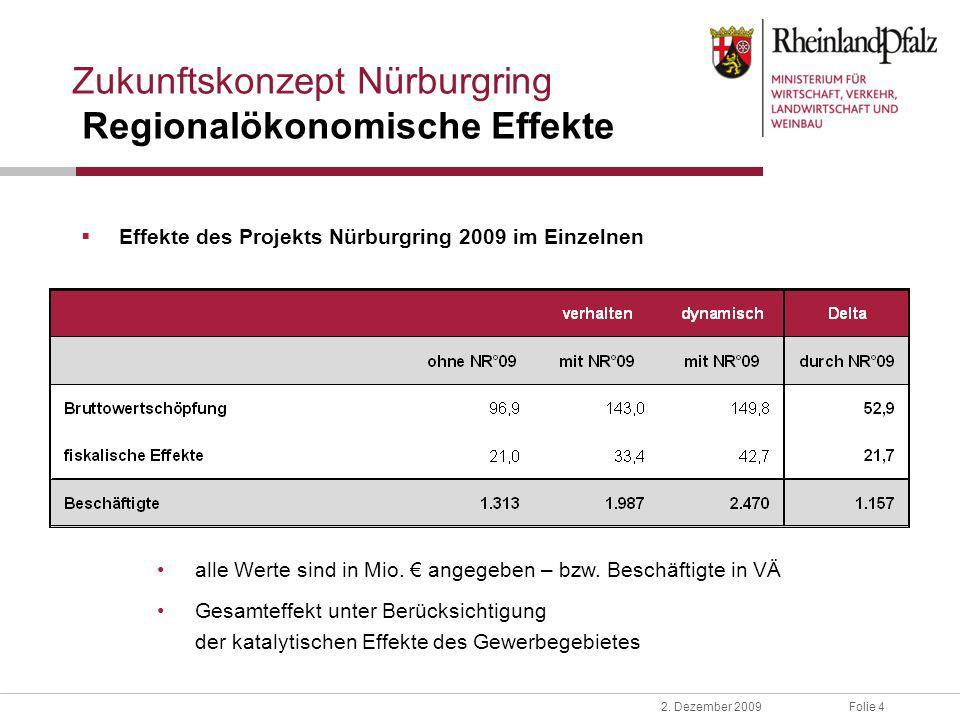 Folie 42. Dezember 2009 Zukunftskonzept Nürburgring Regionalökonomische Effekte Effekte des Projekts Nürburgring 2009 im Einzelnen alle Werte sind in