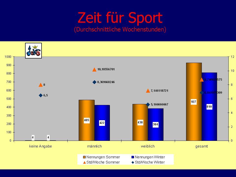 Zeit für Sport (Durchschnittliche Wochenstunden)
