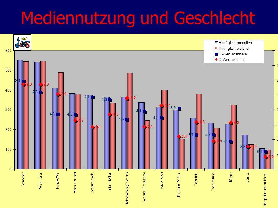 Mediennutzung und Geschlecht Häufigkeit männlich Häufigkeit weiblich D-Wert männlich D-Wert weiblich