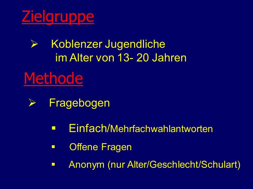Zielgruppe Koblenzer Jugendliche im Alter von 13- 20 Jahren Fragebogen Methode Einfach/ Mehrfachwahlantworten Offene Fragen Anonym (nur Alter/Geschlec