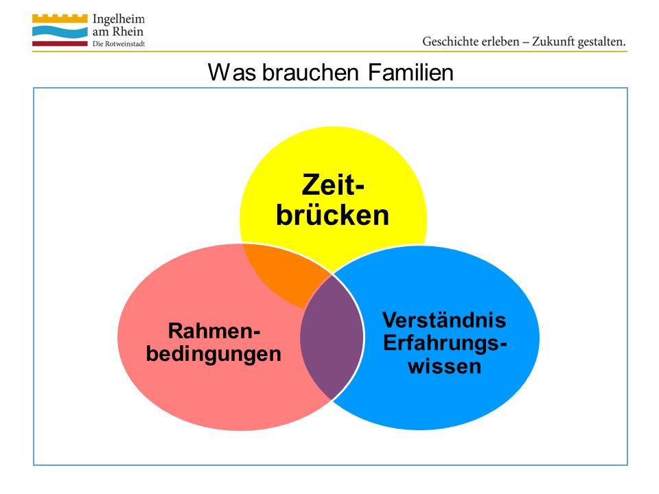 Was brauchen Familien Zeit- brücken Verständnis Erfahrungs- wissen Rahmen- bedingungen