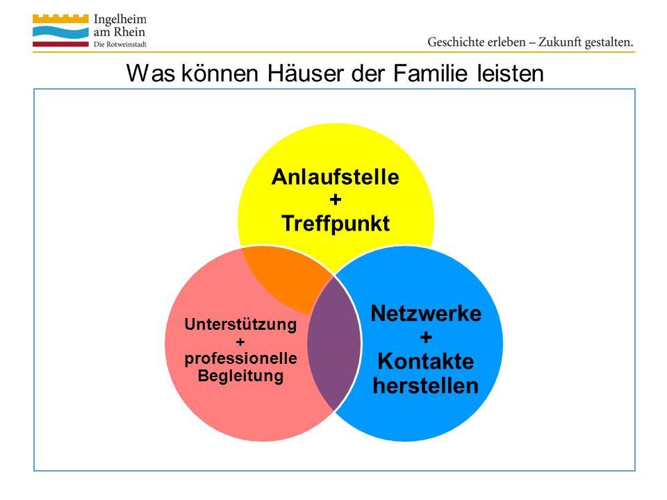 Was können Häuser der Familie leisten Anlaufstelle + Treffpunkt Netzwerke + Kontakte herstellen Unterstützung + professionelle Begleitung