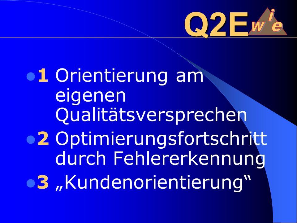 Q2E 1Orientierung am eigenen Qualitätsversprechen 2Optimierungsfortschritt durch Fehlererkennung 3 Kundenorientierung
