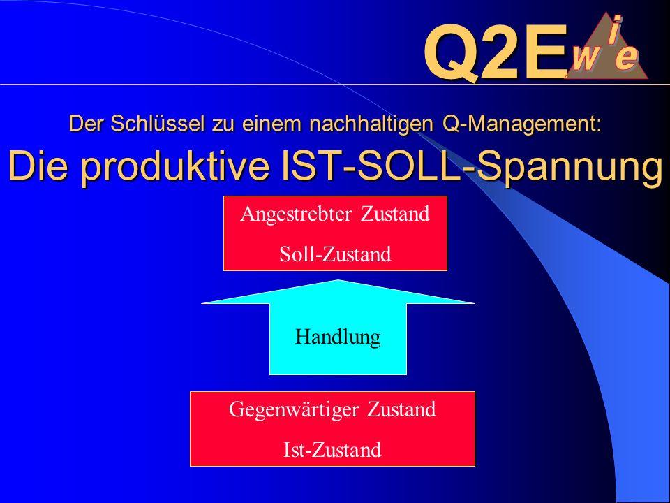 Der Schlüssel zu einem nachhaltigen Q-Management: Die produktive IST-SOLL-Spannung Q2E Angestrebter Zustand Soll-Zustand Gegenwärtiger Zustand Ist-Zustand Handlung