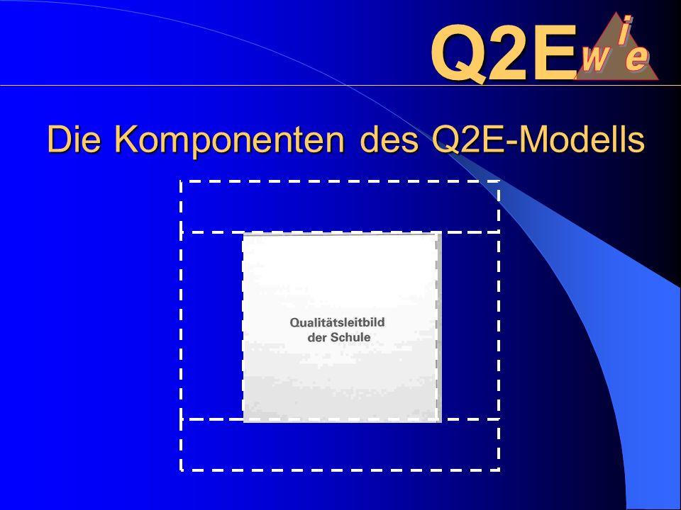 Die Komponenten des Q2E-Modells Q2E