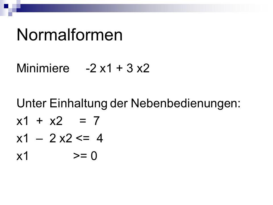 Normalformen Minimiere -2 x1 + 3 x2 Unter Einhaltung der Nebenbedienungen: x1 + x2 = 7 x1 – 2 x2 <= 4 x1 >= 0