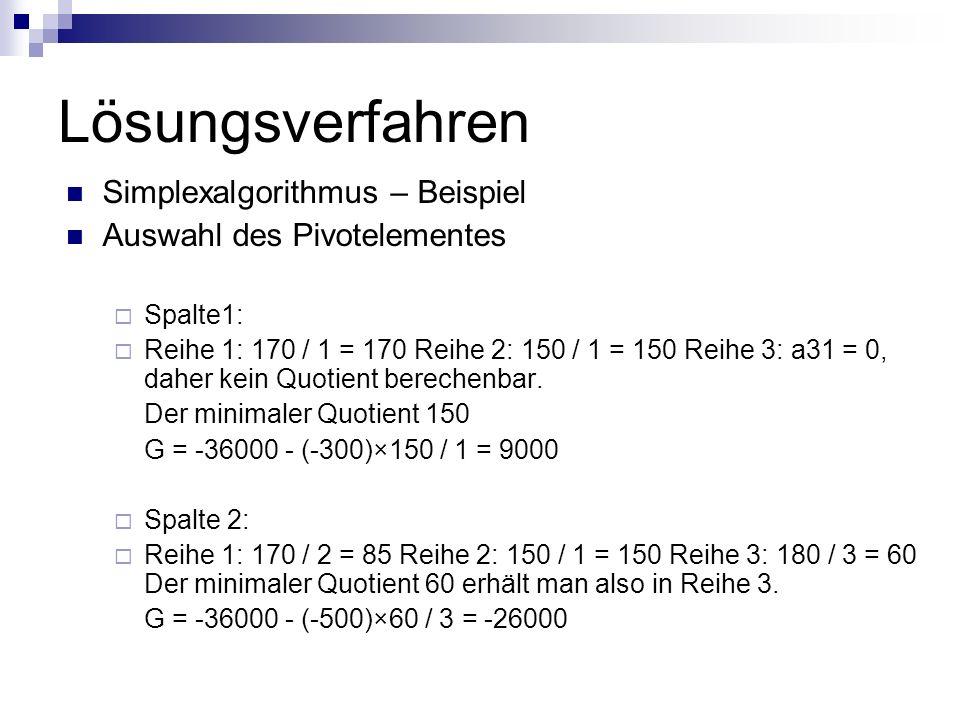 Lösungsverfahren Simplexalgorithmus – Beispiel Auswahl des Pivotelementes Spalte1: Reihe 1: 170 / 1 = 170 Reihe 2: 150 / 1 = 150 Reihe 3: a31 = 0, dah