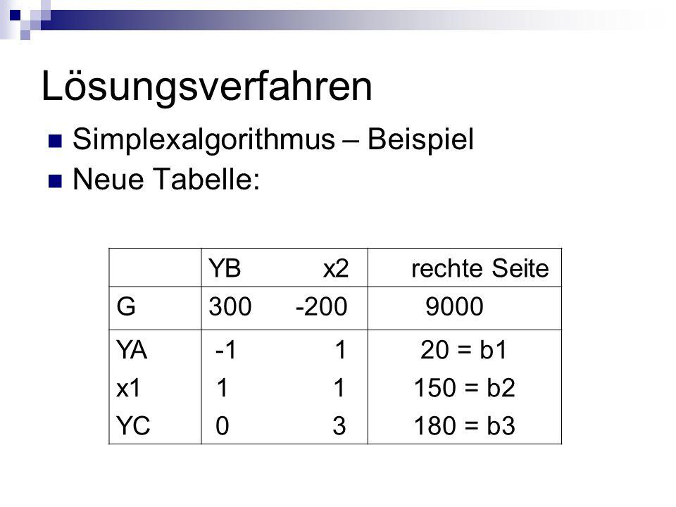 Lösungsverfahren Simplexalgorithmus – Beispiel Neue Tabelle: YB x2 rechte Seite G300 -200 9000 YA x1 YC -1 1 1 1 0 3 20 = b1 150 = b2 180 = b3