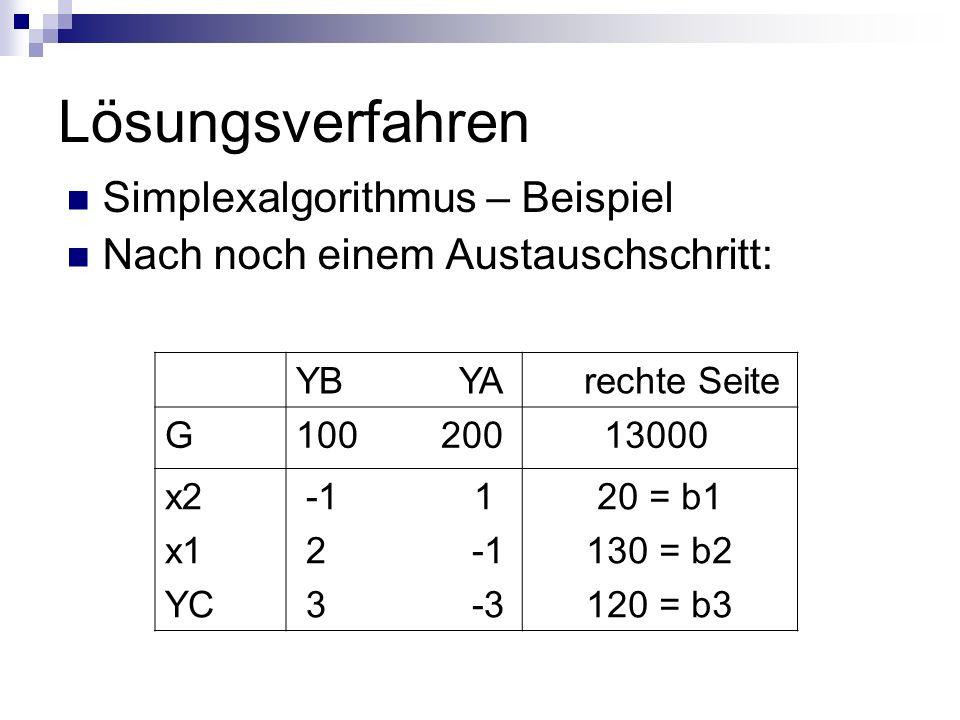 Lösungsverfahren Simplexalgorithmus – Beispiel Nach noch einem Austauschschritt: YB YA rechte Seite G100 200 13000 x2 x1 YC -1 1 2 -1 3 -3 20 = b1 130