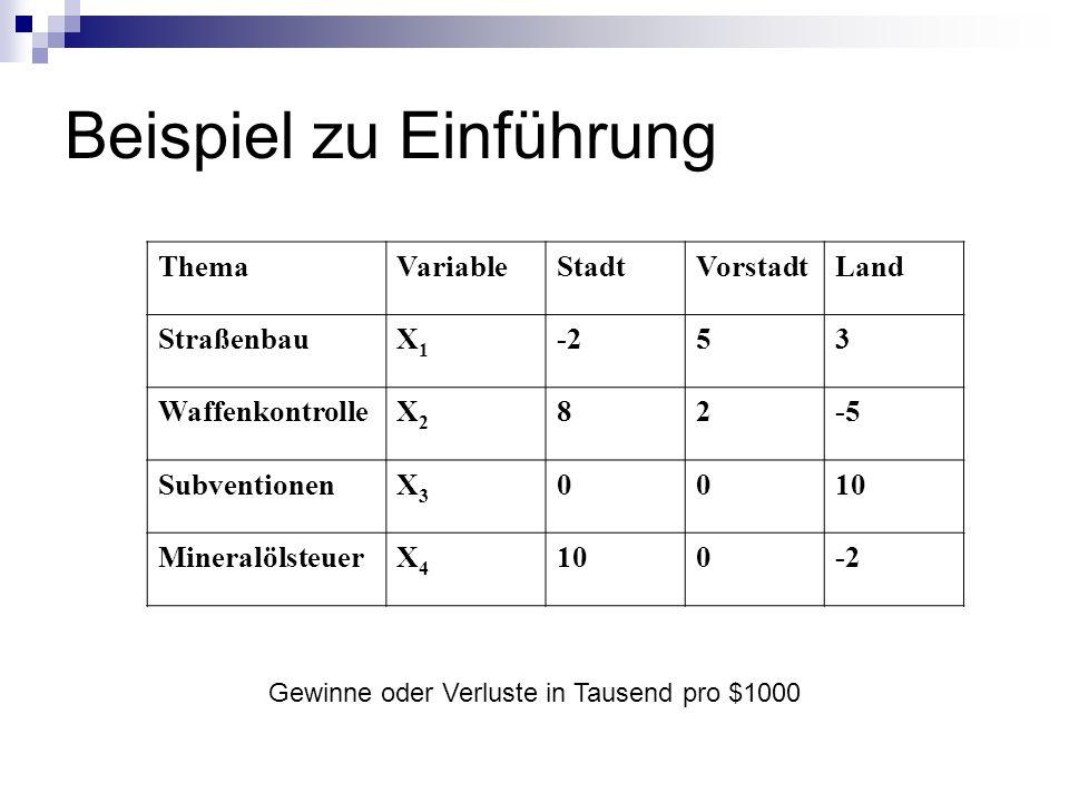 Beispiel zu Einführung Gewinne oder Verluste in Tausend pro $1000 ThemaVariableStadtVorstadtLand StraßenbauX1X1 -253 WaffenkontrolleX2X2 82-5 SubventionenX3X3 0010 MineralölsteuerX4X4 100-2
