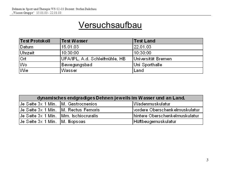 Dehnen in Sport und Therapie WS 02-03 Dozent: Stefan Dalichau Wasser-Gruppe 15.01.03 - 22.01.03 3 Versuchsaufbau