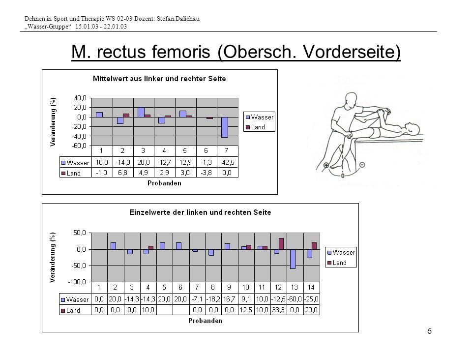 Dehnen in Sport und Therapie WS 02-03 Dozent: Stefan Dalichau Wasser-Gruppe 15.01.03 - 22.01.03 6 M. rectus femoris (Obersch. Vorderseite)