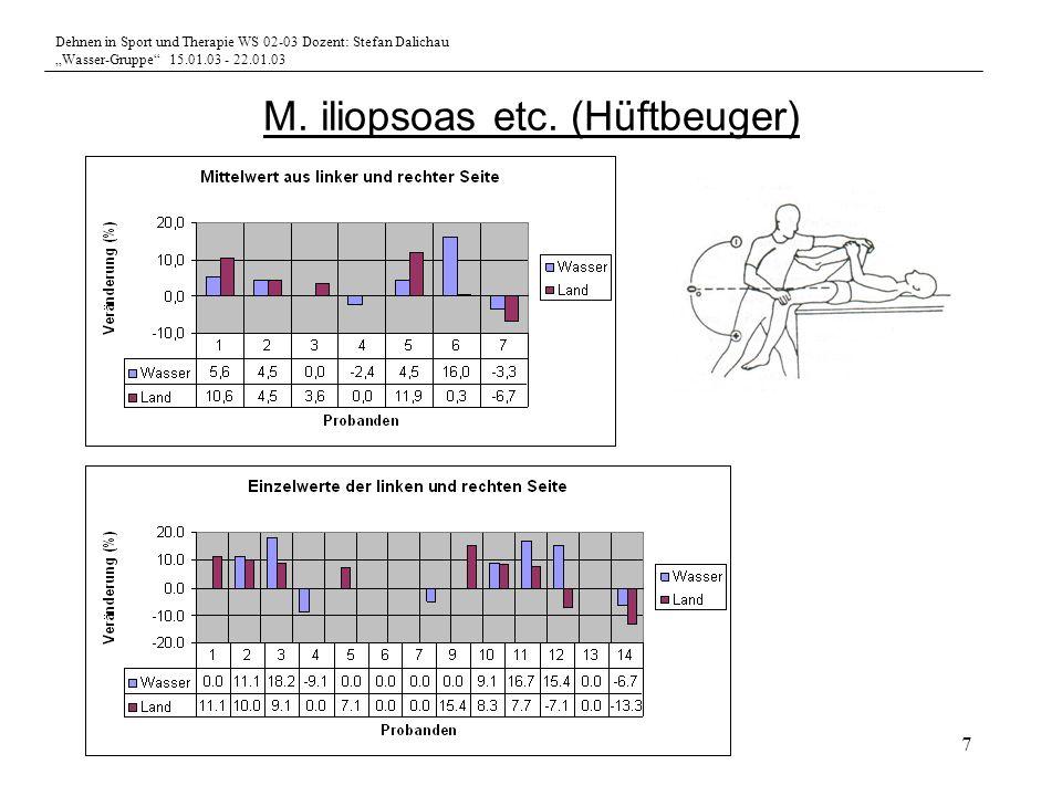 Dehnen in Sport und Therapie WS 02-03 Dozent: Stefan Dalichau Wasser-Gruppe 15.01.03 - 22.01.03 7 M. iliopsoas etc. (Hüftbeuger)