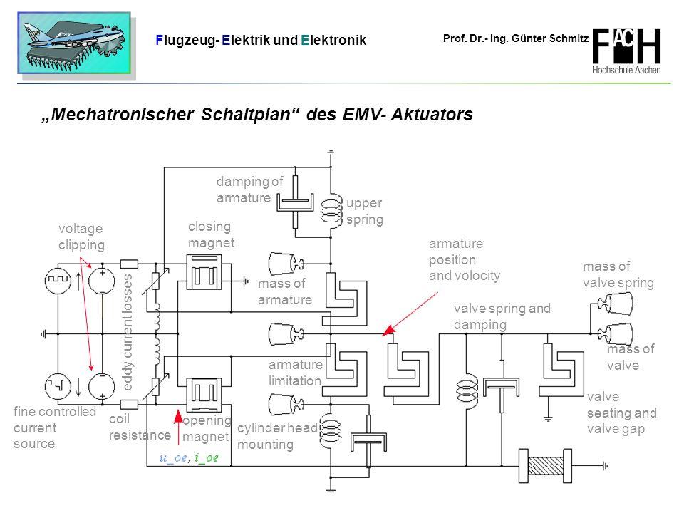 Prof. Dr.- Ing. Günter Schmitz Flugzeug- Elektrik und Elektronik Seite 14 u_oe, i_oe Ankerweg, v_Anker voltage clipping opening magnet upper spring da