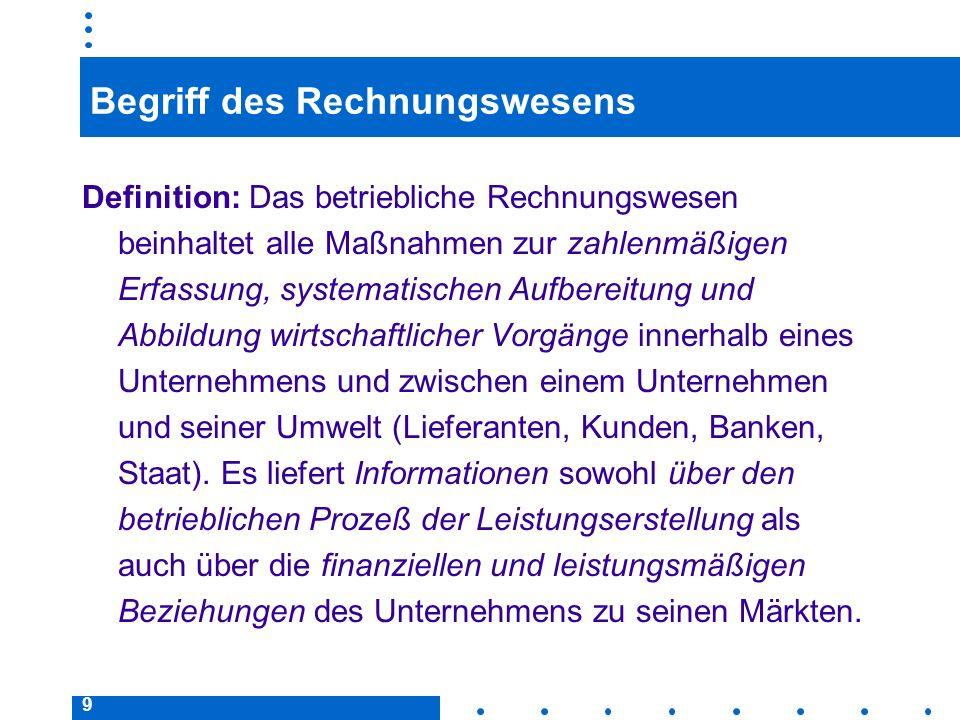 50 Abschluß der Bestandskonten Buchungssätze für den Abschluß der Bestandskonten: Schlußbilanzkonto (SBK)anaktive Bestandskonten passive Bestandskonten an Schlußbilanzkonto (SBK)
