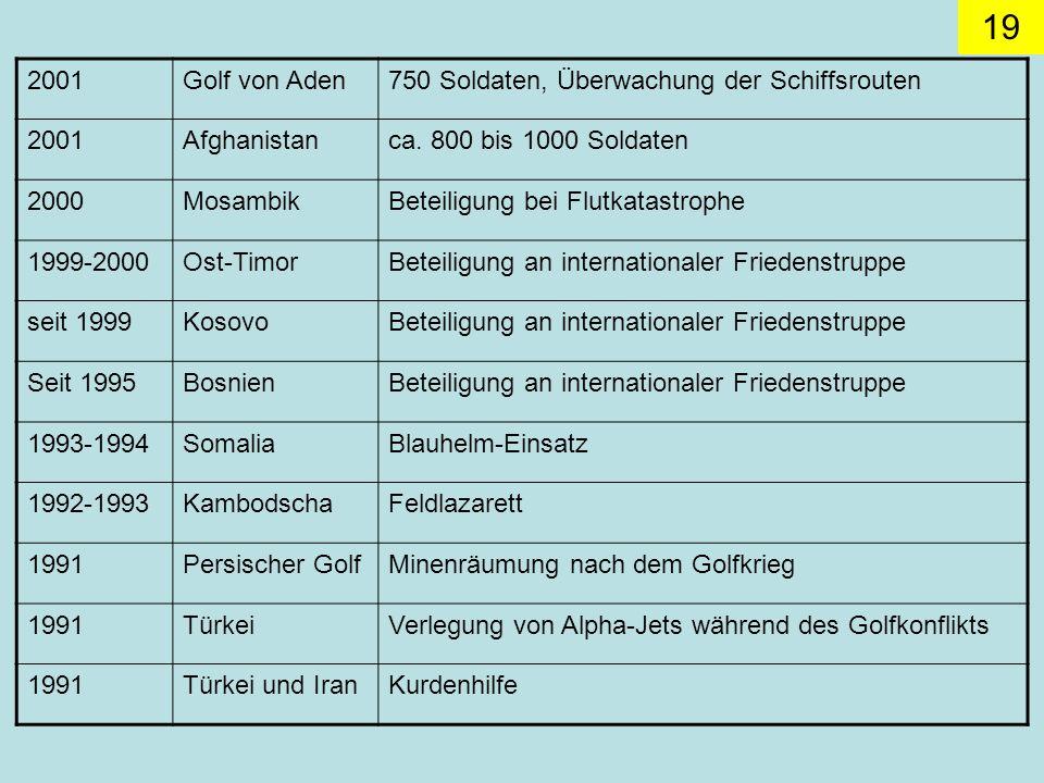 19 2001Golf von Aden750 Soldaten, Überwachung der Schiffsrouten 2001Afghanistanca.
