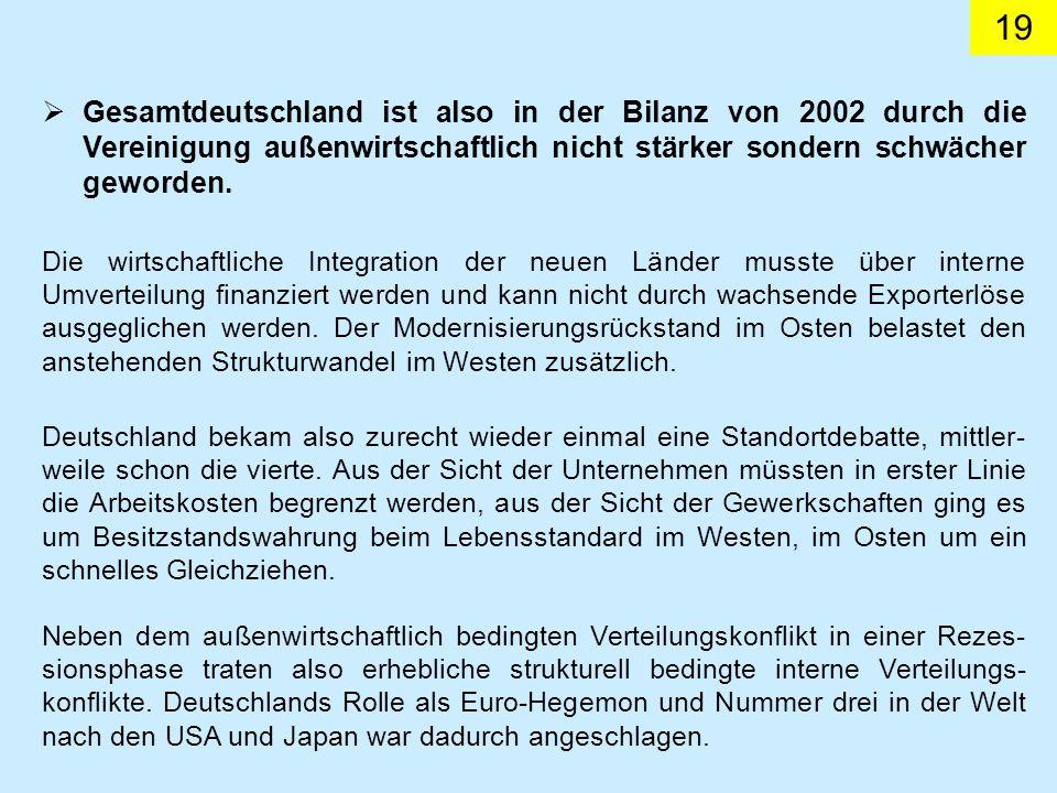 19 Gesamtdeutschland ist also in der Bilanz von 2002 durch die Vereinigung außenwirtschaftlich nicht stärker sondern schwächer geworden.