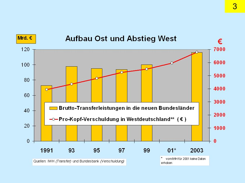 14 Deutsche Direktinvestitionen in die östlichen Nachbarstaaten sind stark gewachsen, in die GUS fließen sie noch nur tropfenweise.