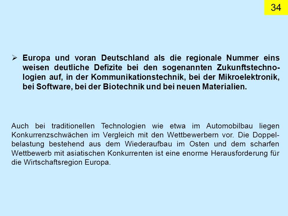 34 Europa und voran Deutschland als die regionale Nummer eins weisen deutliche Defizite bei den sogenannten Zukunftstechno- logien auf, in der Kommunikationstechnik, bei der Mikroelektronik, bei Software, bei der Biotechnik und bei neuen Materialien.