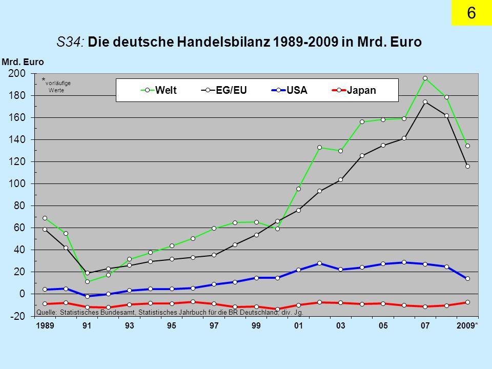27 Beim regulären, halbjährigen Treffen der EU-Finanzminister im spanischen Valencia Ende September 1995 optierte der deutsche Finanzminister Theo Waigel für das schlichte Kürzel Euro.