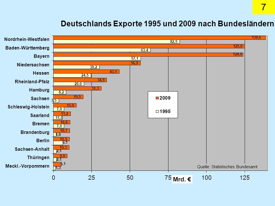 8 Die starke Stellung der DDR-Wirtschaft auf den Märkten des Ostens hatte voreilig optimistisch zu der Annahme einer weiteren Ver- stärkung der deutschen Exportmaschine verführt.