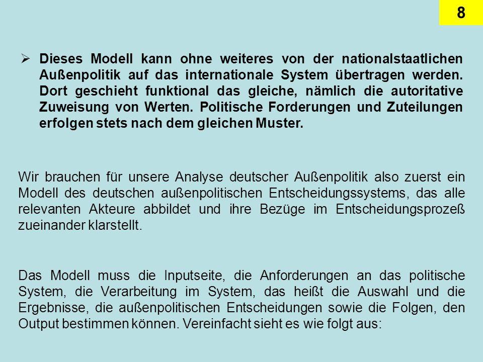 8 Dieses Modell kann ohne weiteres von der nationalstaatlichen Außenpolitik auf das internationale System übertragen werden. Dort geschieht funktional