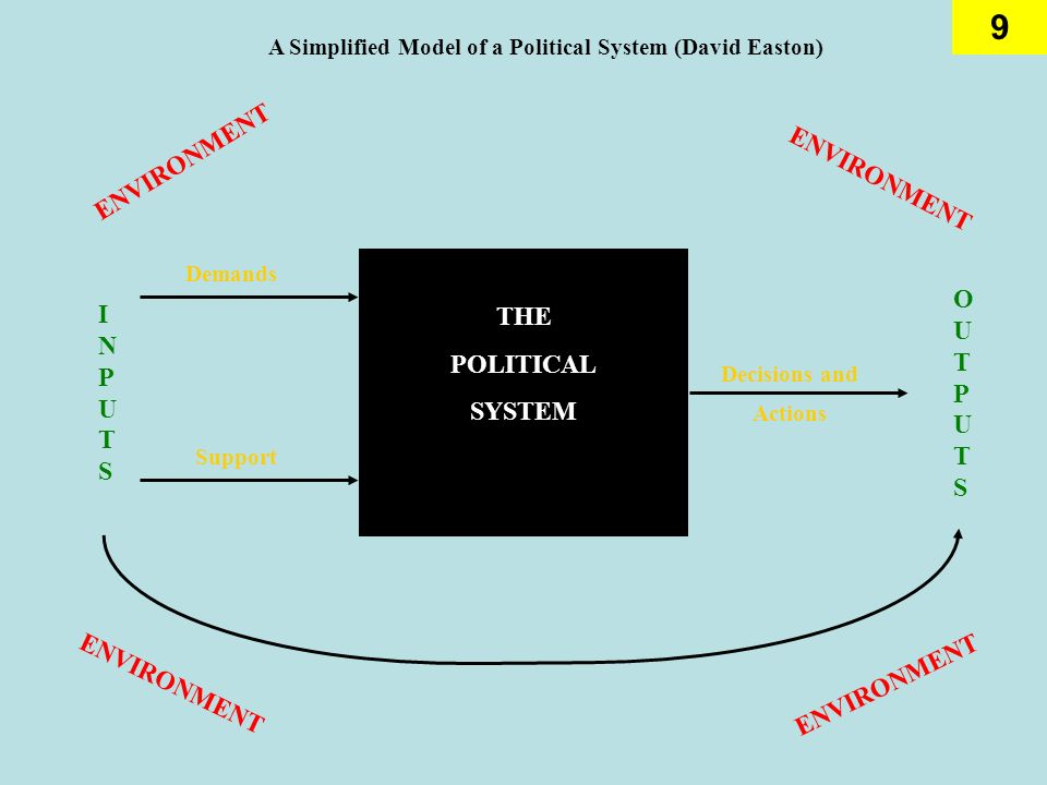 9 ENVIRONMENT INPUTSINPUTS THE POLITICAL SYSTEM ENVIRONMENT OUTPUTSOUTPUTS Demands Support Decisions and Actions A Simplified Model of a Political Sys