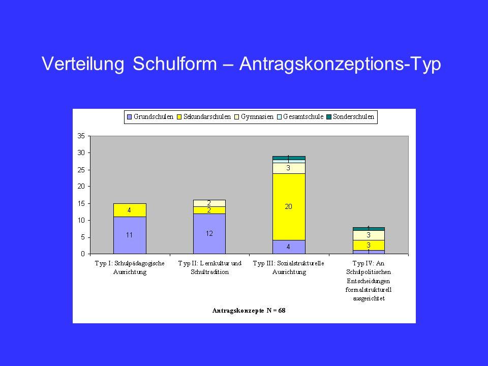 Verteilung Schulform – Antragskonzeptions-Typ